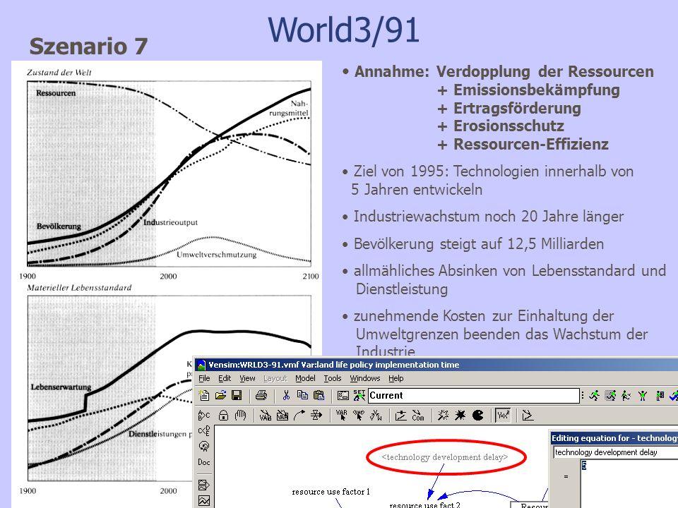 World3/91 Szenario 7 Annahme: Verdopplung der Ressourcen + Emissionsbekämpfung + Ertragsförderung + Erosionsschutz + Ressourcen-Effizienz Ziel von 1995: Technologien innerhalb von 5 Jahren entwickeln Industriewachstum noch 20 Jahre länger Bevölkerung steigt auf 12,5 Milliarden allmähliches Absinken von Lebensstandard und Dienstleistung zunehmende Kosten zur Einhaltung der Umweltgrenzen beenden das Wachstum der Industrie