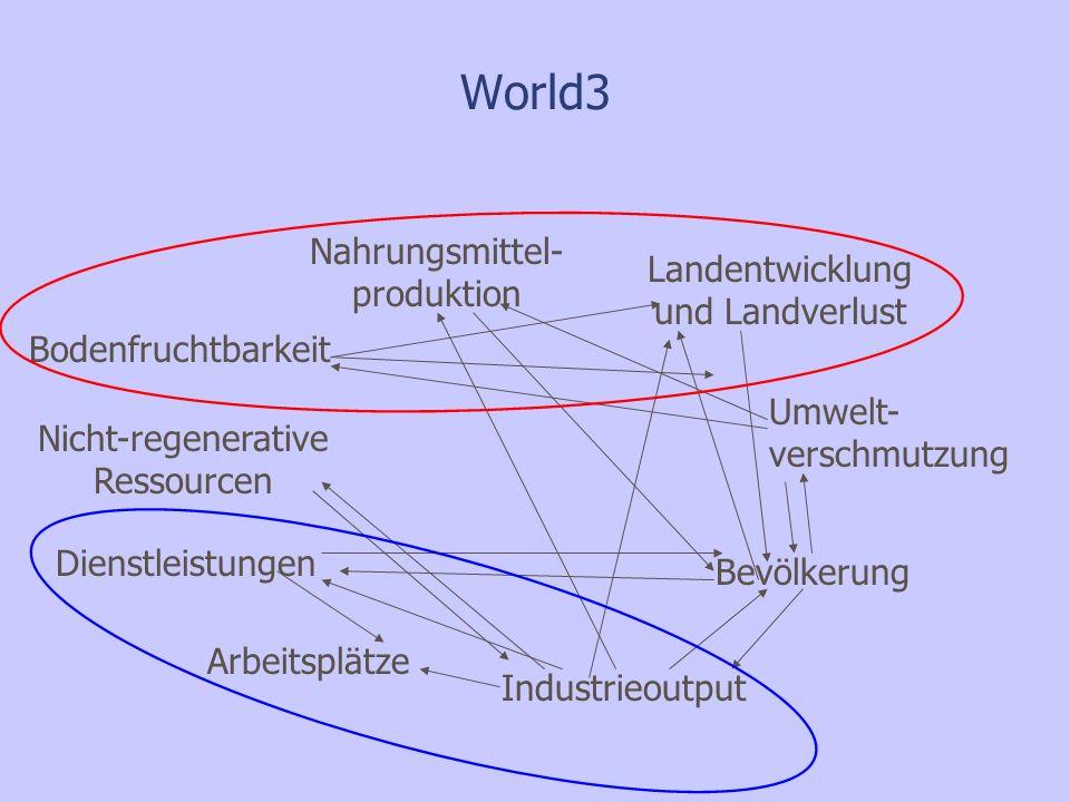 Umwelt- verschmutzung Bodenfruchtbarkeit Nahrungsmittel- produktion Bevölkerung Nicht-regenerative Ressourcen Landentwicklung und Landverlust Industrieoutput Dienstleistungen Arbeitsplätze World3