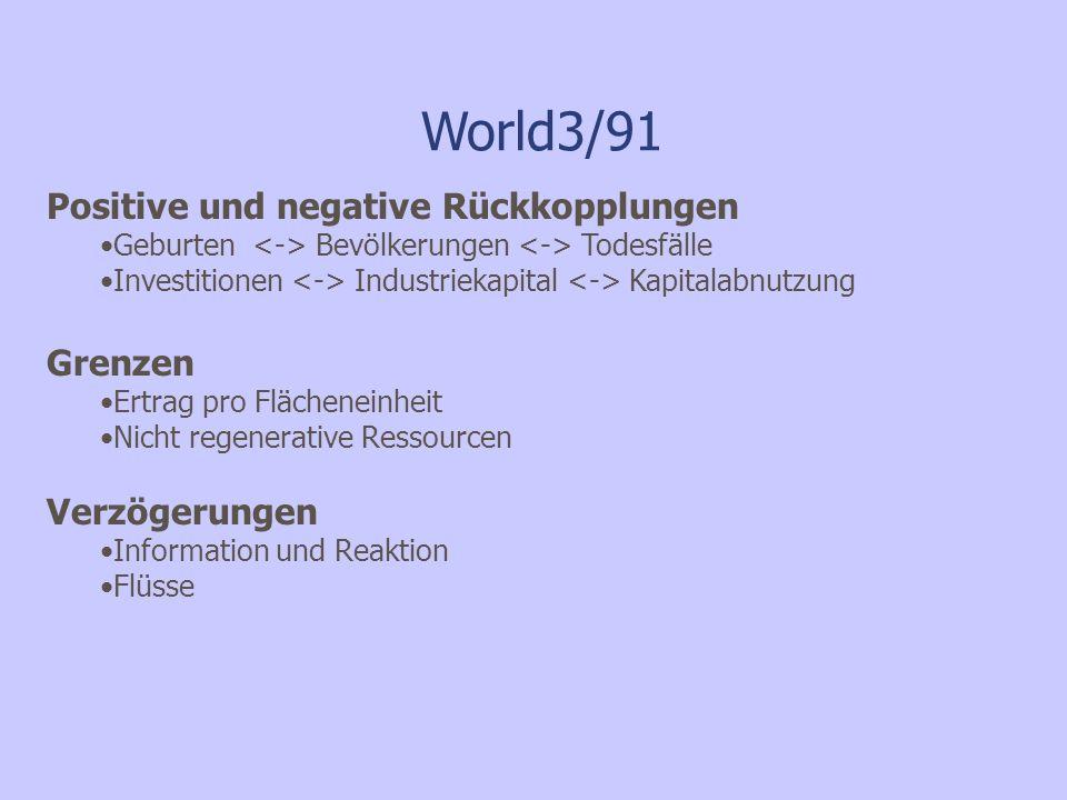 World3/91 Positive und negative Rückkopplungen Geburten Bevölkerungen Todesfälle Investitionen Industriekapital Kapitalabnutzung Grenzen Ertrag pro Flächeneinheit Nicht regenerative Ressourcen Verzögerungen Information und Reaktion Flüsse