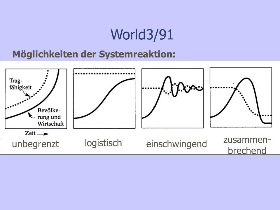 World3/91 Möglichkeiten der Systemreaktion: unbegrenzt logistisch einschwingend zusammen- brechend