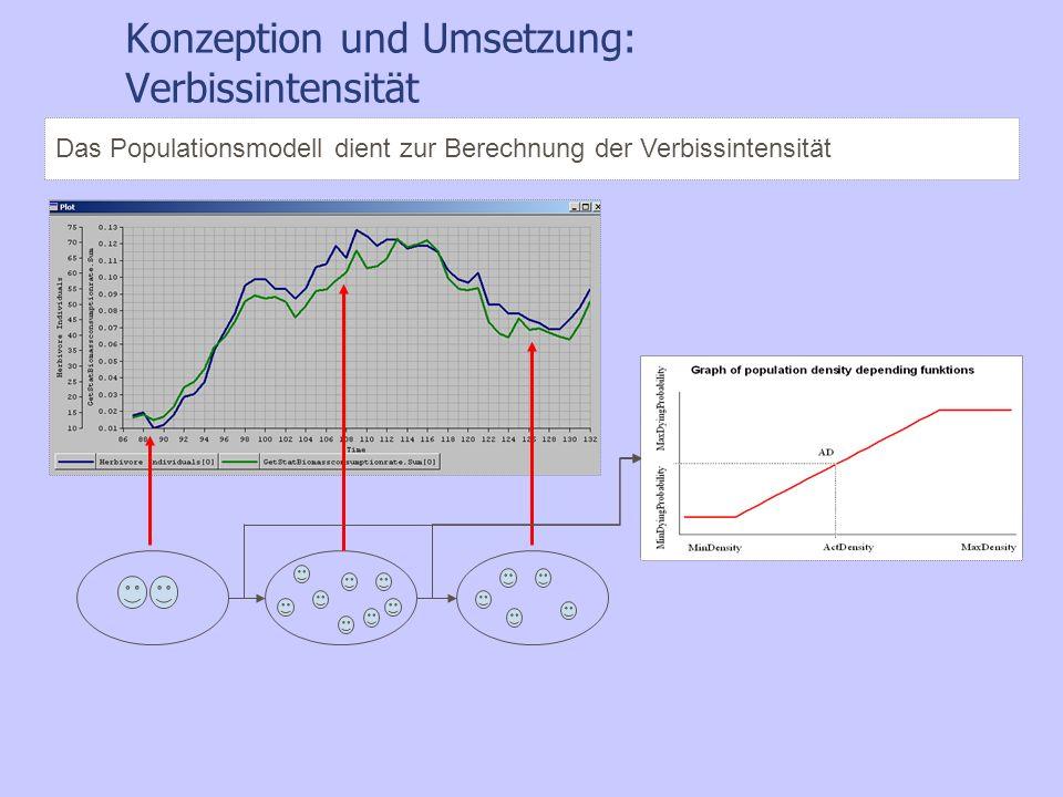 Konzeption und Umsetzung: Verbissintensität Das Populationsmodell dient zur Berechnung der Verbissintensität