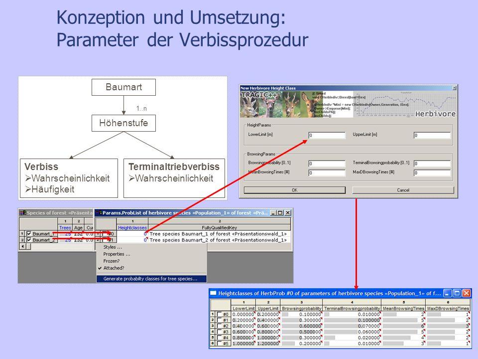 Konzeption und Umsetzung: Parameter der Verbissprozedur Baumart Höhenstufe Verbiss Wahrscheinlichkeit Häufigkeit Terminaltriebverbiss Wahrscheinlichke
