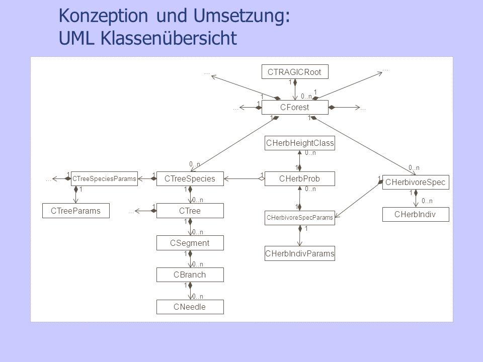 Konzeption und Umsetzung: UML Klassenübersicht CForest CTreeSpecies CTreeSpeciesParams CTreeCTreeParams CSegment CBranch CNeedle 0..n 1 1 1 1 1 1 1 1