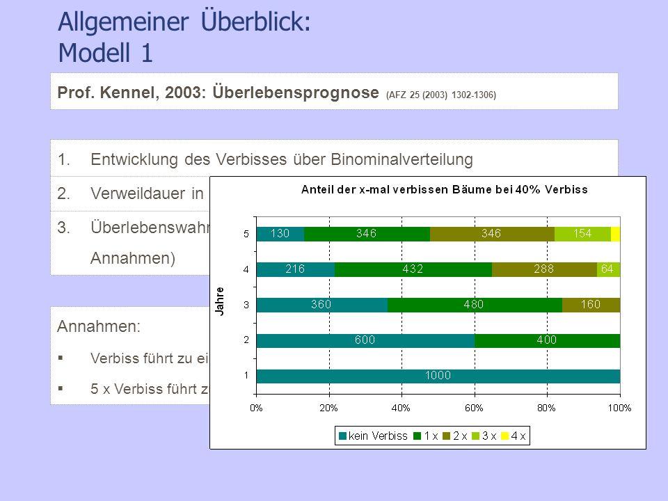 Allgemeiner Überblick: Modell 1 1.Entwicklung des Verbisses über Binominalverteilung 2.Verweildauer in der verbissgefährdeten Zone (Bonität, Ertragsta
