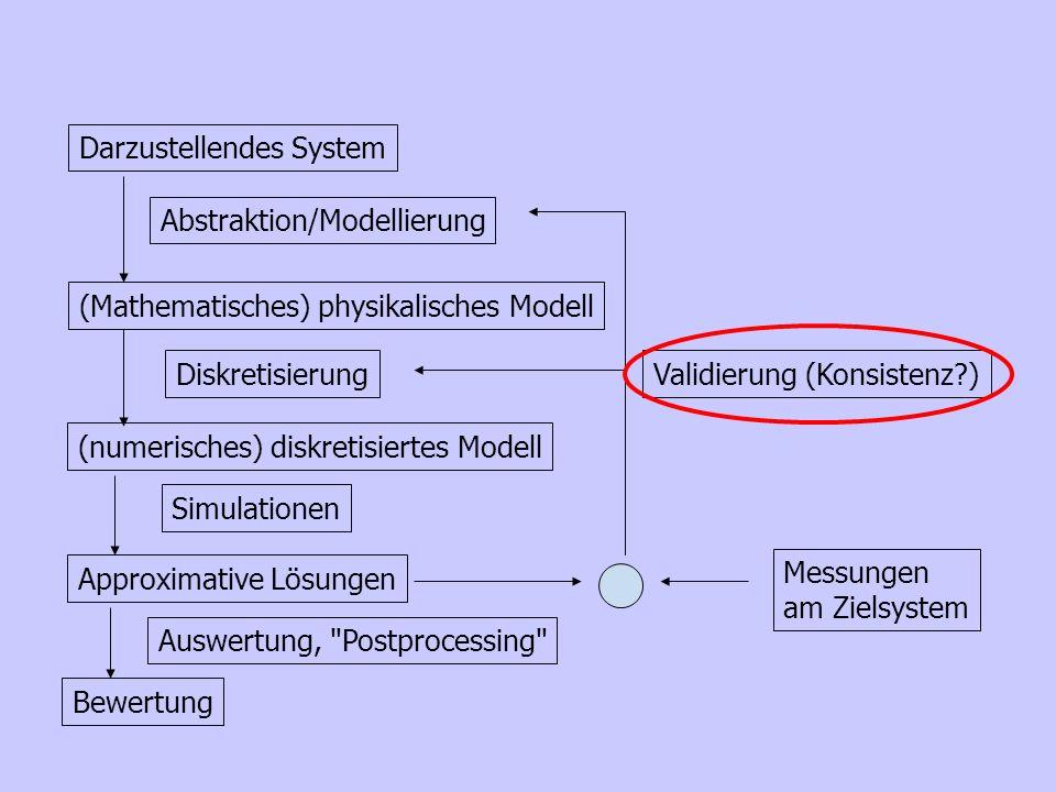 Darzustellendes System (Mathematisches) physikalisches Modell (numerisches) diskretisiertes Modell Approximative Lösungen Bewertung Abstraktion/Modell