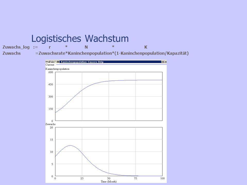 Zuwachs =Zuwachsrate*Kaninchenpopulation*(1-Kaninchenpopulation/Kapazität) Zuwachs_log := r * N * K Logistisches Wachstum
