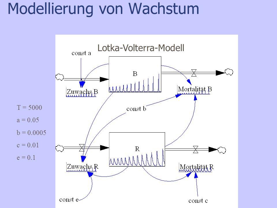 Modellierung von Wachstum T = 5000 a = 0.05 b = 0.0005 c = 0.01 e = 0.1 Lotka-Volterra-Modell
