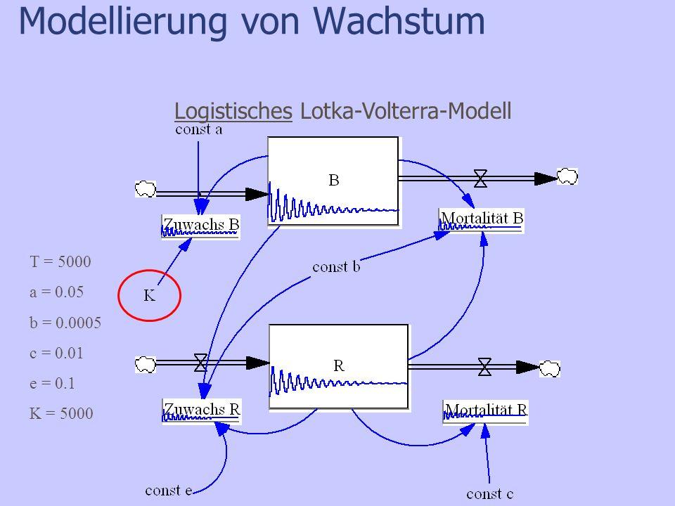 Modellierung von Wachstum Logistisches Lotka-Volterra-Modell T = 5000 a = 0.05 b = 0.0005 c = 0.01 e = 0.1 K = 5000