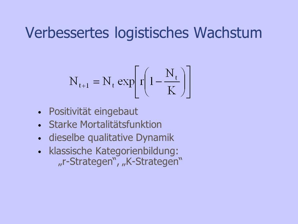 Verbessertes logistisches Wachstum Positivität eingebaut Starke Mortalitätsfunktion dieselbe qualitative Dynamik klassische Kategorienbildung: r-Strat