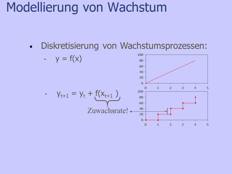 Modellierung von Wachstum - y = f(x) - y t+1 = y t + f(x t+1 ) Zuwachsrate! Diskretisierung von Wachstumsprozessen: