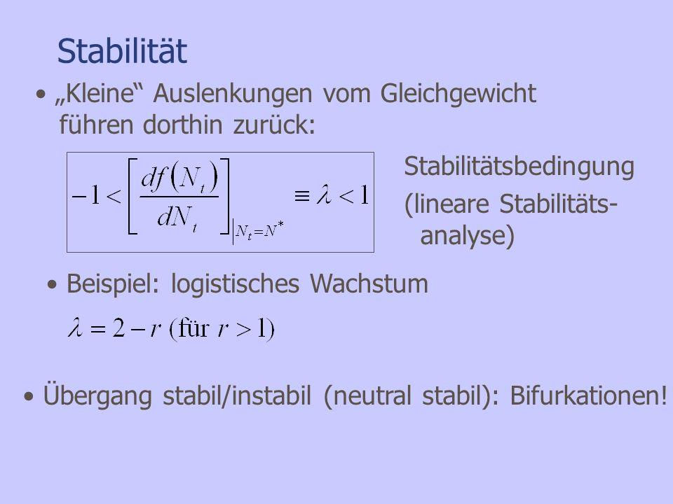 Stabilität Beispiel: logistisches Wachstum Kleine Auslenkungen vom Gleichgewicht führen dorthin zurück: Stabilitätsbedingung (lineare Stabilitäts- ana