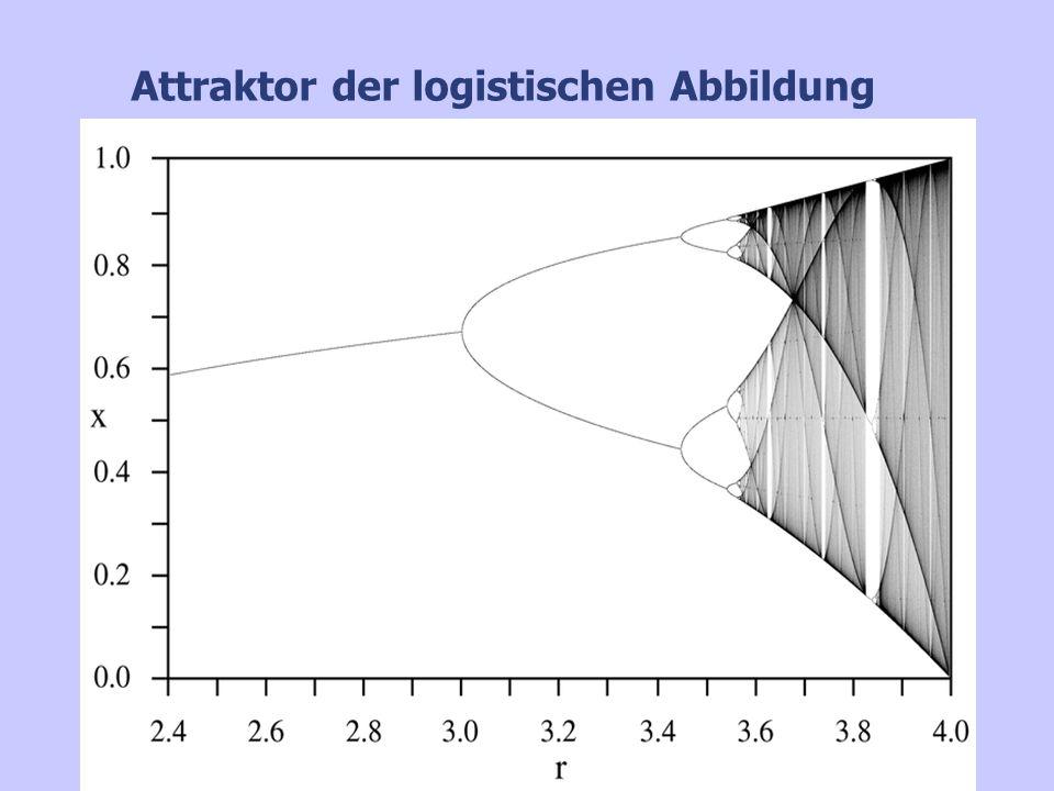 Chaos im verbesserten logist. Wachstum r=2,7 r=3,1 r=2,56 r=2,26