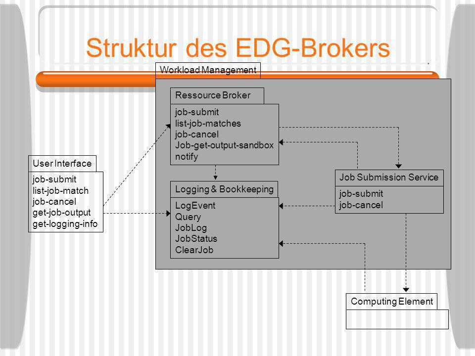 Struktur des EDG-Brokers job-submit list-job-match job-cancel get-job-output get-logging-info User Interface Ressource Broker job-submit list-job-matches job-cancel Job-get-output-sandbox notify job-submit job-cancel Job Submission Service Logging & Bookkeeping LogEvent Query JobLog JobStatus ClearJob Computing Element Workload Management