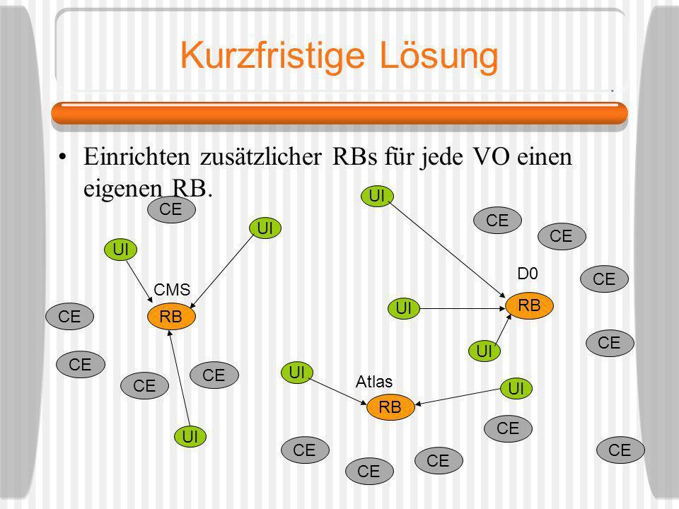 Kurzfristige Lösung Einrichten zusätzlicher RBs für jede VO einen eigenen RB. CE RB D0 Atlas CMS UI CE