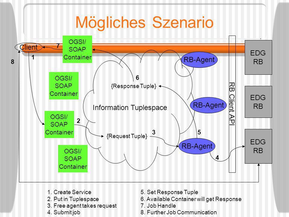 Mögliches Szenario Client OGSI/ SOAP Container OGSI/ SOAP Container OGSI/ SOAP Container OGSI/ SOAP Container RB-Agent EDG RB EDG RB EDG RB RB Client