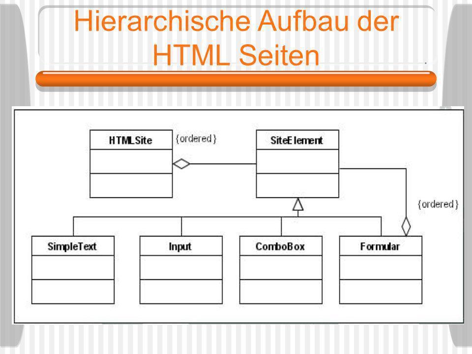 Hierarchische Aufbau der HTML Seiten