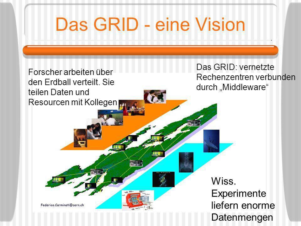 Das GRID - eine Vision Forscher arbeiten über den Erdball verteilt. Sie teilen Daten und Resourcen mit Kollegen Das GRID: vernetzte Rechenzentren verb