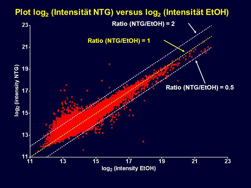 Plot log 2 (Intensität NTG) versus log 2 (Intensität EtOH) Ratio (NTG/EtOH) = 1 Ratio (NTG/EtOH) = 2 Ratio (NTG/EtOH) = 0.5