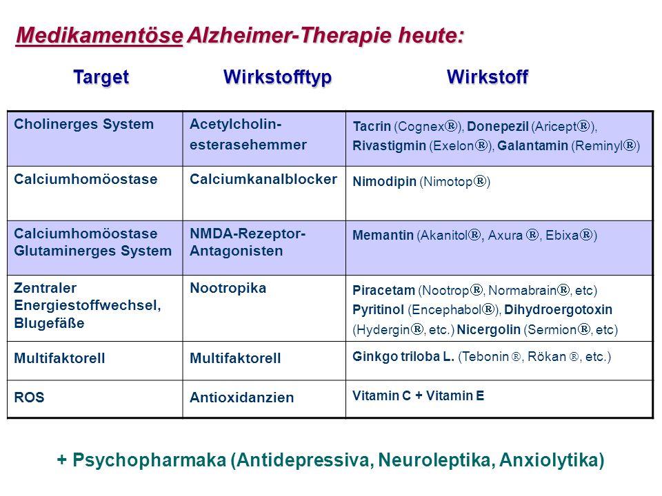 Medikamentöse Alzheimer-Therapie heute: Cholinerges SystemAcetylcholin- esterasehemmer Tacrin (Cognex ), Donepezil (Aricept ), Rivastigmin (Exelon ), Galantamin (Reminyl ) CalciumhomöostaseCalciumkanalblocker Nimodipin (Nimotop ) Calciumhomöostase Glutaminerges System NMDA-Rezeptor- Antagonisten Memantin (Akanitol, Axura, Ebixa ) Zentraler Energiestoffwechsel, Blugefäße Nootropika Piracetam (Nootrop, Normabrain, etc) Pyritinol (Encephabol ), Dihydroergotoxin (Hydergin, etc.) Nicergolin (Sermion, etc) Multifaktorell Ginkgo triloba L.