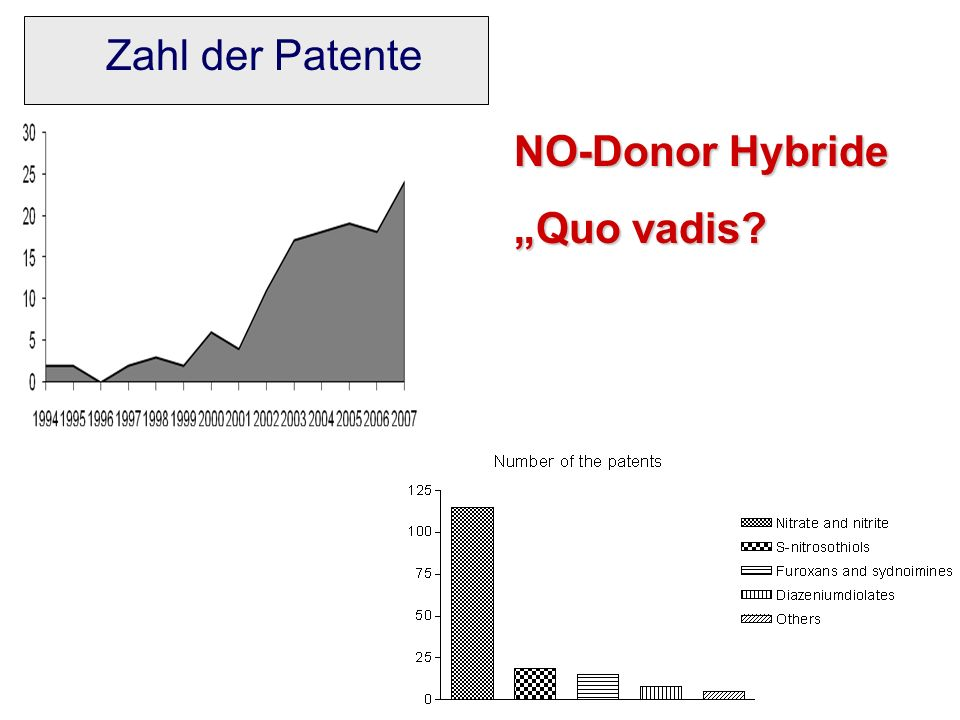 NO-Donor Hybride Quo vadis? Zahl der Patente
