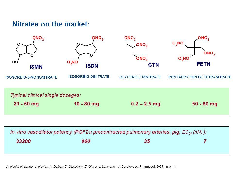 ONO 2 ONO 2 ONO 2 O O ONO 2 OH O O ONO 2 O 2 NO ONO 2 ONO 2 O 2 NO O 2 NO Nitrates on the market: ISOSORBID-5-MONONITRATE ISOSORBID-DINITRATE GLYCEROL