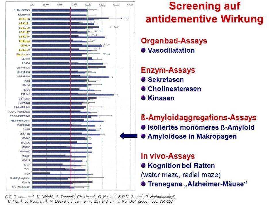 Screening auf antidementive Wirkung Organbad-Assays Vasodilatation VasodilatationEnzym-Assays Sekretasen Sekretasen Cholinesterasen Cholinesterasen Kinasen Kinasenß-Amyloidaggregations-Assays Isoliertes monomeres ß-Amyloid Isoliertes monomeres ß-Amyloid Amyloidose in Makropagen Amyloidose in Makropagen In vivo-Assays Kognition bei Ratten Kognition bei Ratten (water maze, radial maze) Transgene Alzheimer-Mäuse Transgene Alzheimer-Mäuse G.P.