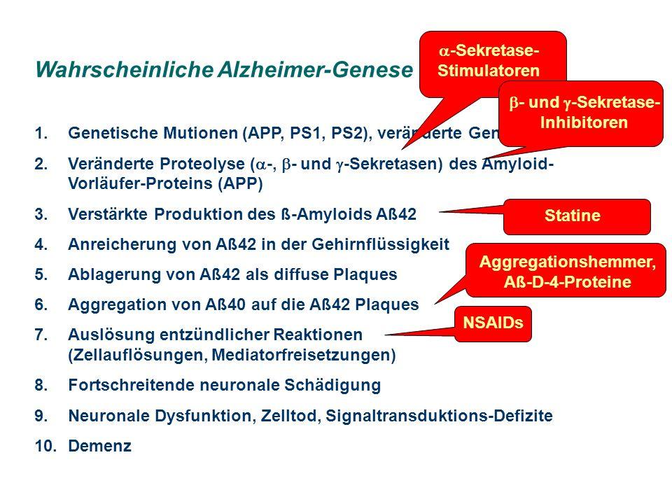 Wahrscheinliche Alzheimer-Genese 1.Genetische Mutionen (APP, PS1, PS2), veränderte Genexpression 2.Veränderte Proteolyse ( -, - und -Sekretasen) des Amyloid- Vorläufer-Proteins (APP) 3.Verstärkte Produktion des ß-Amyloids Aß42 4.Anreicherung von Aß42 in der Gehirnflüssigkeit 5.Ablagerung von Aß42 als diffuse Plaques 6.Aggregation von Aß40 auf die Aß42 Plaques 7.Auslösung entzündlicher Reaktionen (Zellauflösungen, Mediatorfreisetzungen) 8.Fortschreitende neuronale Schädigung 9.Neuronale Dysfunktion, Zelltod, Signaltransduktions-Defizite 10.Demenz -Sekretase- Stimulatoren - und -Sekretase- Inhibitoren Statine Aggregationshemmer, Aß-D-4-Proteine NSAIDs