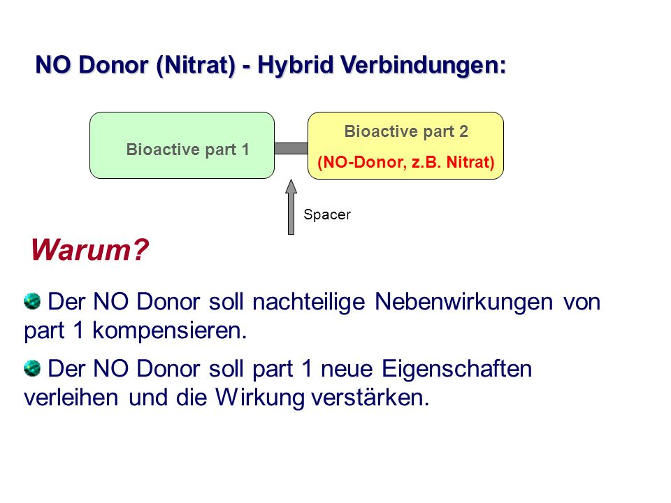 NO Donor (Nitrat) - Hybrid Verbindungen: Bioactive part 1 Bioactive part 2 (NO-Donor, z.B. Nitrat) Der NO Donor soll nachteilige Nebenwirkungen von pa