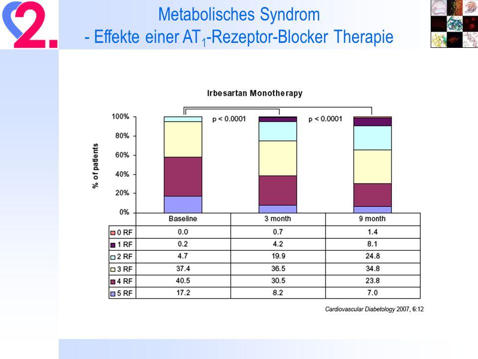 Metabolisches Syndrom - Effekte einer AT 1 -Rezeptor-Blocker Therapie
