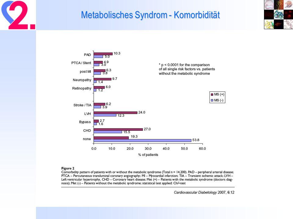 Endotheliale Dysfunktion in Patienten mit Diabetes Typ II Heitzer et al., Diabetologia 2000 SalineBH 4 Saline+L-NMMA BH 4 +L-NMMA ControlDiabetic