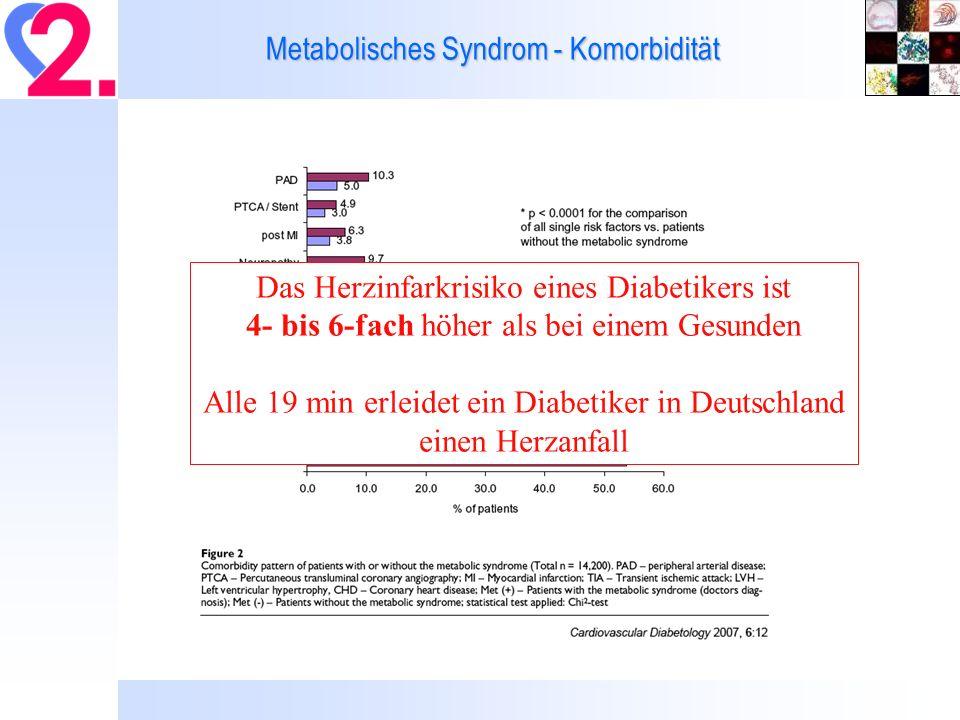 Das Herzinfarkrisiko eines Diabetikers ist 4- bis 6-fach höher als bei einem Gesunden Alle 19 min erleidet ein Diabetiker in Deutschland einen Herzanfall