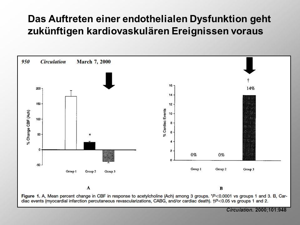 Circulation. 2000;101:948 Das Auftreten einer endothelialen Dysfunktion geht zukünftigen kardiovaskulären Ereignissen voraus