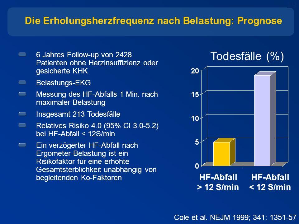 19 Die Erholungsherzfrequenz nach Belastung: Prognose 6 Jahres Follow-up von 2428 Patienten ohne Herzinsuffizienz oder gesicherte KHK Belastungs-EKG Messung des HF-Abfalls 1 Min.