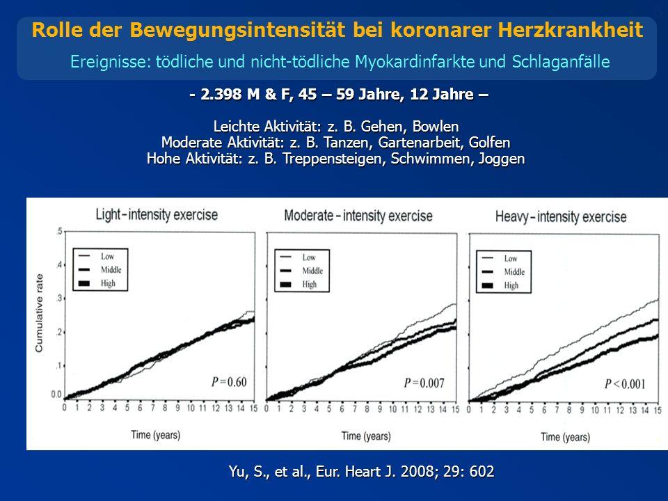 6 Rolle der Bewegungsintensität bei koronarer Herzkrankheit Ereignisse: tödliche und nicht-tödliche Myokardinfarkte und Schlaganfälle - 2.398 M & F, 45 – 59 Jahre, 12 Jahre – - 2.398 M & F, 45 – 59 Jahre, 12 Jahre – Leichte Aktivität: z.