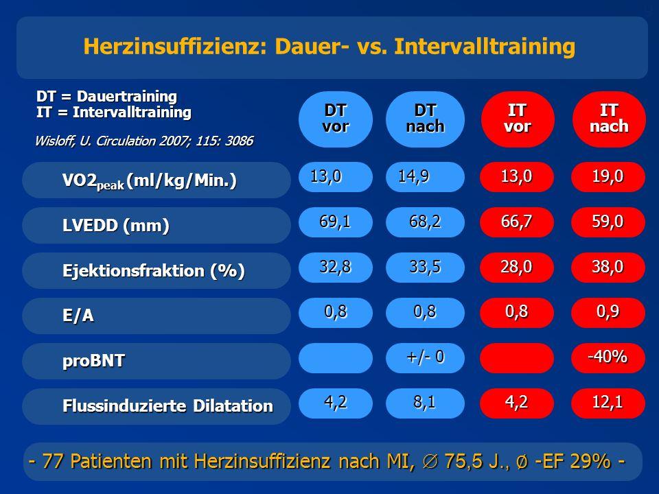 9 - 77 Patienten mit Herzinsuffizienz nach MI, 75,5 J., -EF 29% - Herzinsuffizienz: Dauer- vs.