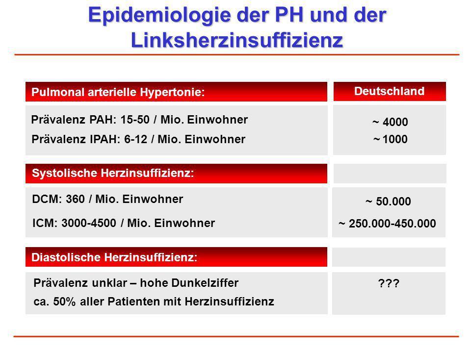 Epidemiologie der PH und der Linksherzinsuffizienz Prävalenz PAH: 15-50 / Mio. Einwohner Prävalenz IPAH: 6-12 / Mio. Einwohner DCM: 360 / Mio. Einwohn