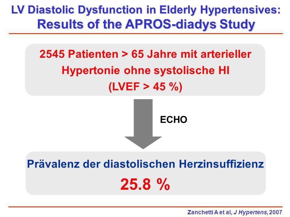 LV Diastolic Dysfunction in Elderly Hypertensives: Results of the APROS-diadys Study 2545 Patienten > 65 Jahre mit arterieller Hypertonie ohne systoli