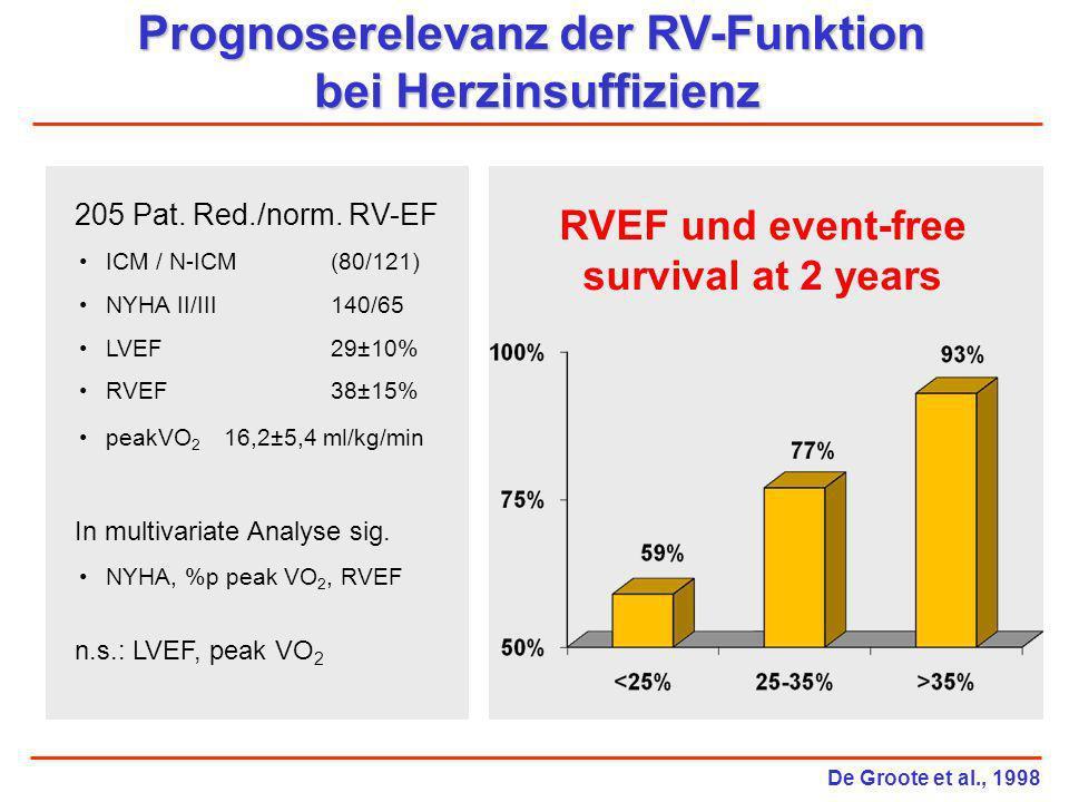 Prognoserelevanz der RV-Funktion bei Herzinsuffizienz 205 Pat. Red./norm. RV-EF ICM / N-ICM (80/121) NYHA II/III 140/65 LVEF 29±10% RVEF 38±15% peakVO