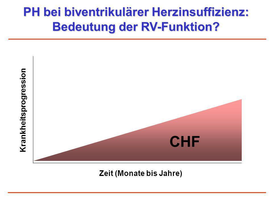 PH bei biventrikulärer Herzinsuffizienz: Bedeutung der RV-Funktion? Zeit (Monate bis Jahre) CHF Krankheitsprogression