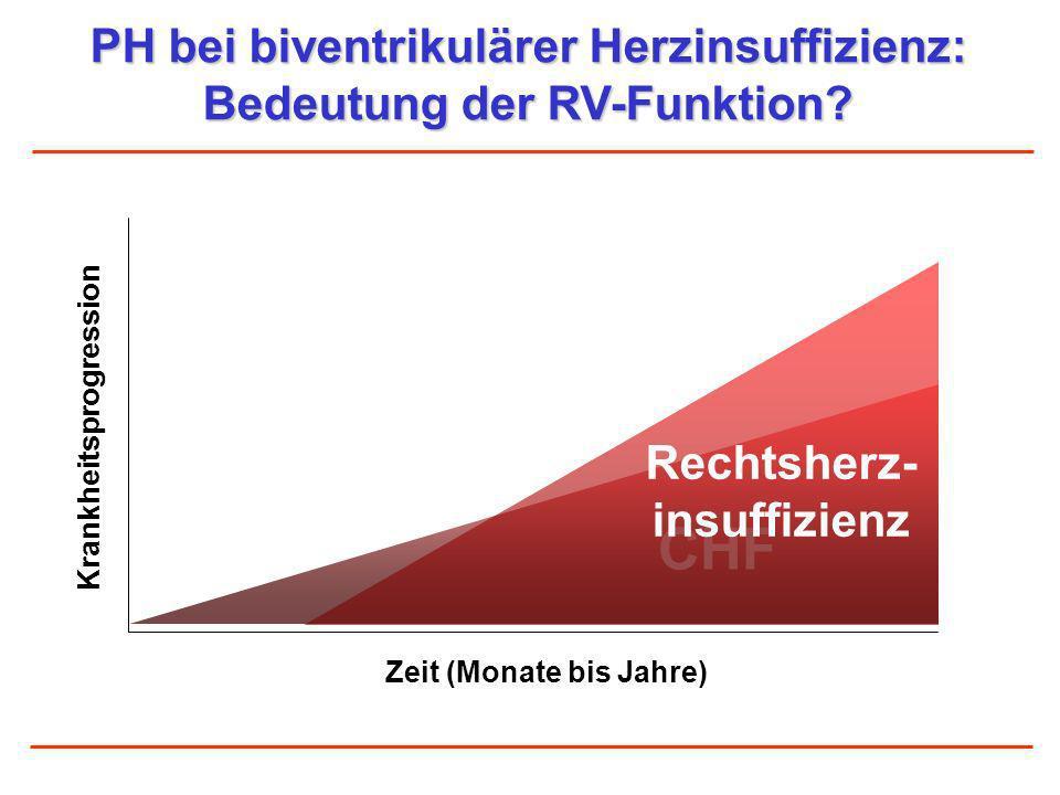 PH bei biventrikulärer Herzinsuffizienz: Bedeutung der RV-Funktion? Zeit (Monate bis Jahre) CHF Rechtsherz- insuffizienz Krankheitsprogression