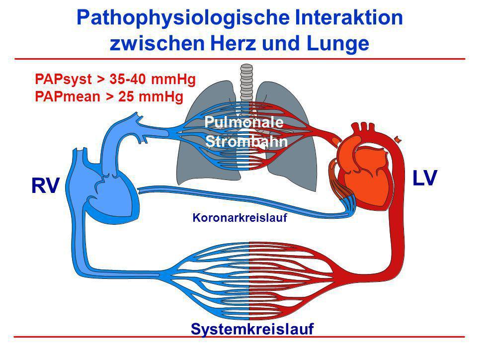 Pathophysiologische Interaktion zwischen Herz und Lunge RV LV Systemkreislauf Pulmonale Strombahn Koronarkreislauf PAPsyst > 35-40 mmHg PAPmean > 25 m