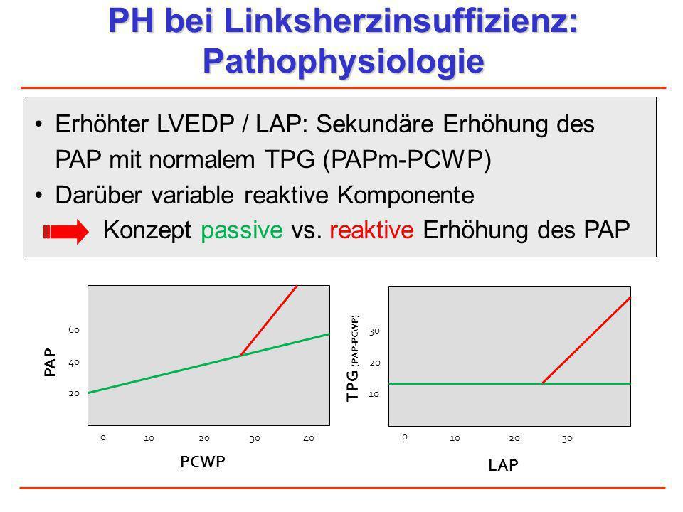 PH bei Linksherzinsuffizienz: Pathophysiologie PAP PCWP 0 20 40 60 102030 40 TPG (PAP-PCWP) LAP 1020 0 30 10 20 30 Erhöhter LVEDP / LAP: Sekundäre Erh
