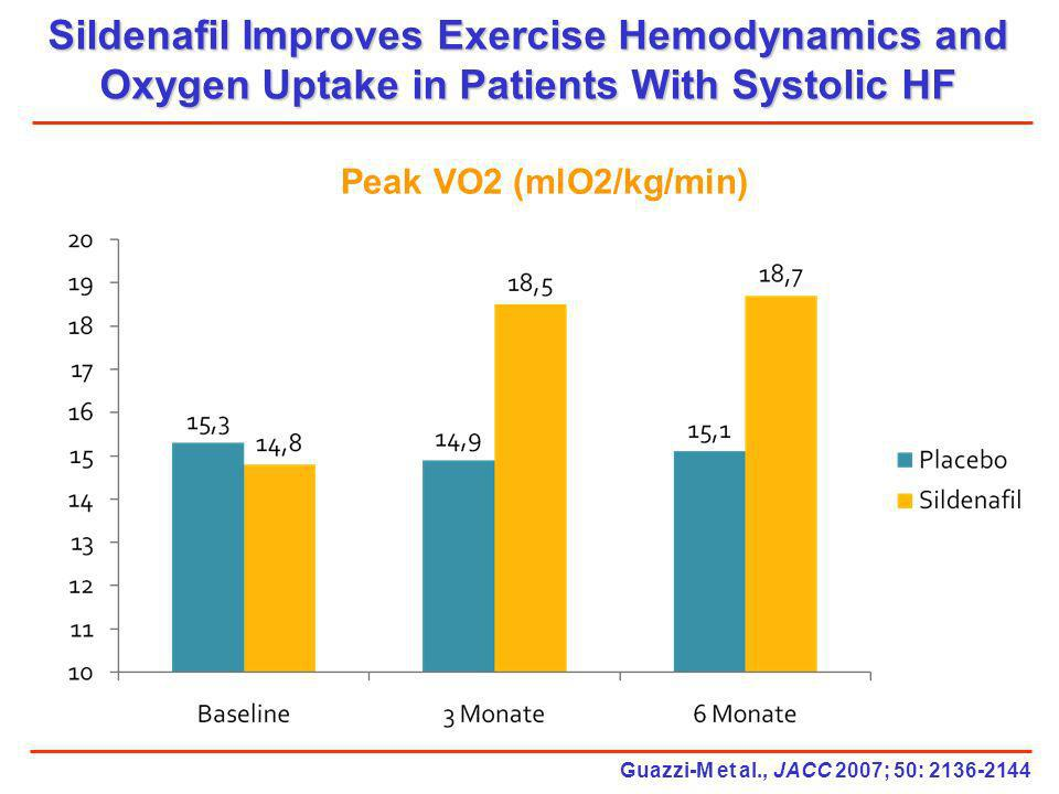 Sildenafil Improves Exercise Hemodynamics and Oxygen Uptake in Patients With Systolic HF Guazzi-M et al., JACC 2007; 50: 2136-2144 Peak VO2 (mlO2/kg/m