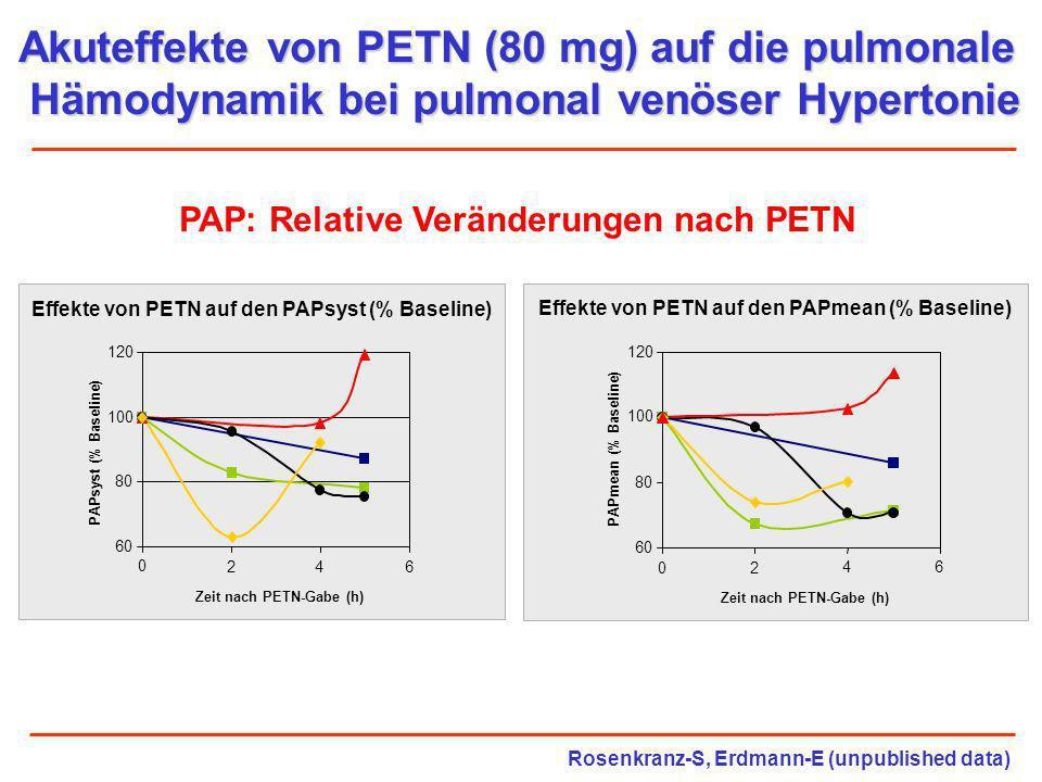 Akuteffekte von PETN (80 mg) auf die pulmonale Hämodynamik bei pulmonal venöser Hypertonie PAP: Relative Veränderungen nach PETN Effekte von PETN auf