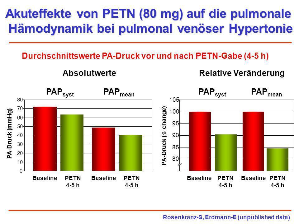 Akuteffekte von PETN (80 mg) auf die pulmonale Hämodynamik bei pulmonal venöser Hypertonie Durchschnittswerte PA-Druck vor und nach PETN-Gabe (4-5 h)