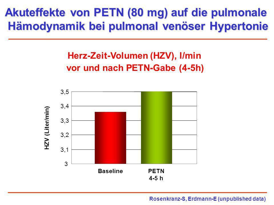 Akuteffekte von PETN (80 mg) auf die pulmonale Hämodynamik bei pulmonal venöser Hypertonie Herz-Zeit-Volumen (HZV), l/min vor und nach PETN-Gabe (4-5h