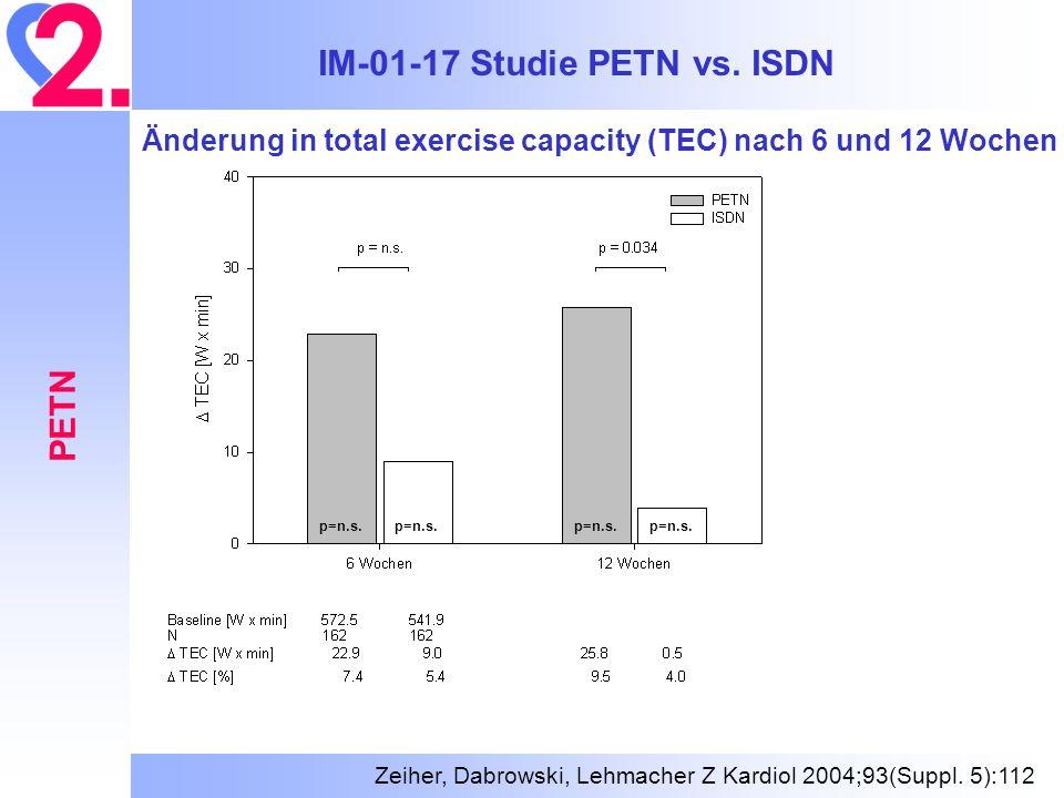 IM-01-17 Studie PETN vs. ISDN PETN Änderung in total exercise capacity (TEC) nach 6 und 12 Wochen p=n.s. Zeiher, Dabrowski, Lehmacher Z Kardiol 2004;9