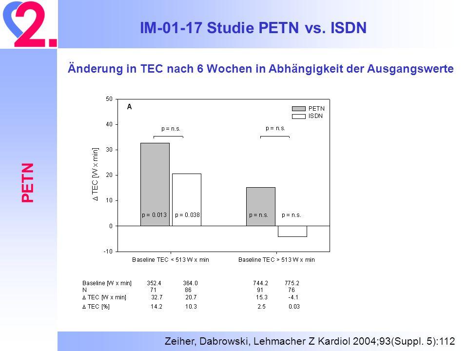 IM-01-17 Studie PETN vs. ISDN PETN Änderung in TEC nach 6 Wochen in Abhängigkeit der Ausgangswerte Zeiher, Dabrowski, Lehmacher Z Kardiol 2004;93(Supp