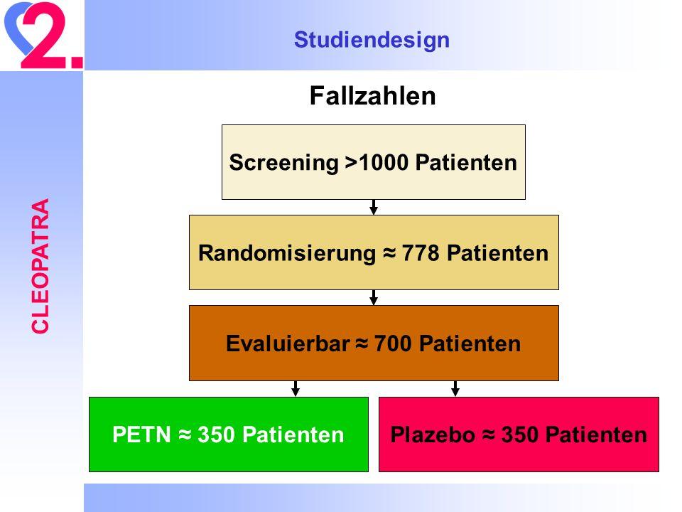 Studiendesign CLEOPATRA Fallzahlen Screening >1000 Patienten Randomisierung 778 Patienten Evaluierbar 700 Patienten PETN 350 PatientenPlazebo 350 Pati