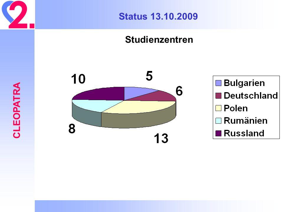Status 13.10.2009 CLEOPATRA Studienzentren